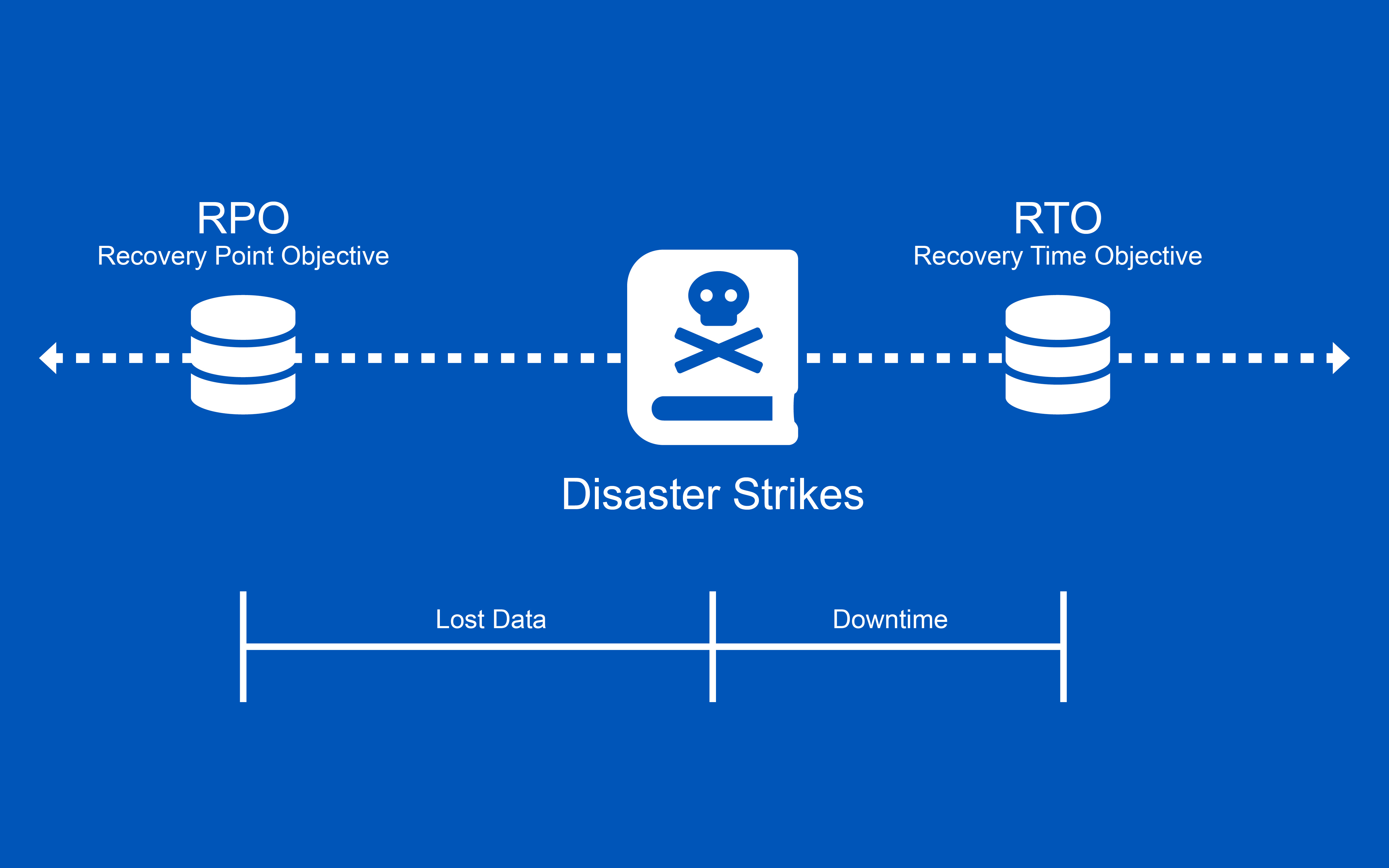 Office Solutions IT - How to define your RPO-RTO2