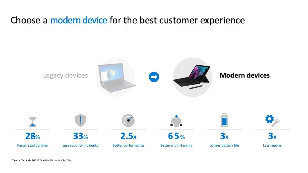 Mordern Windows 10 Device Stats